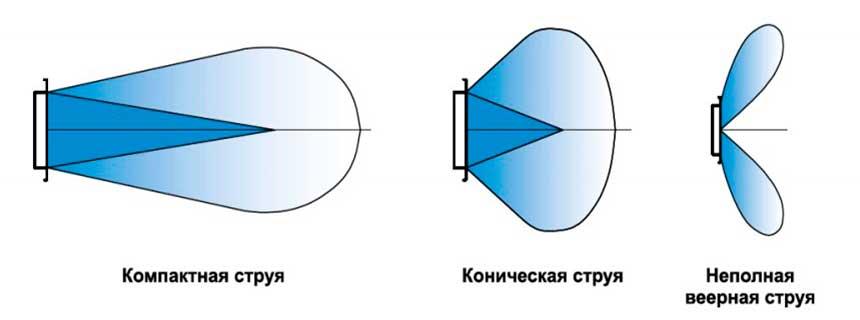 формирование струи воздуха